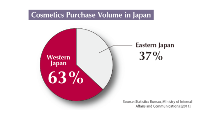 Cosmetics Purchase Volume in Japan