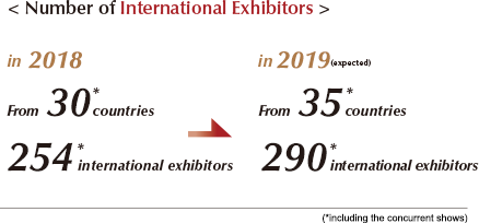 Number of International Exhibitors