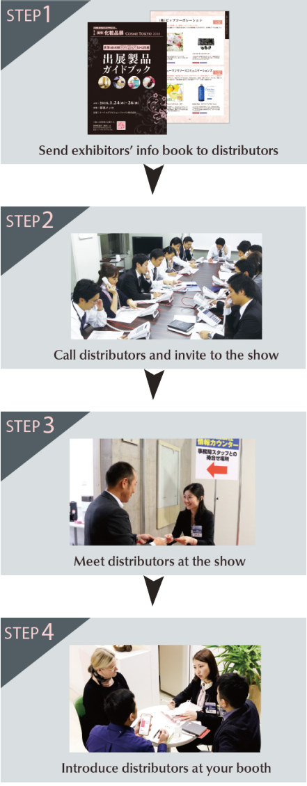 One to One Matching Support with Japanese Distributors