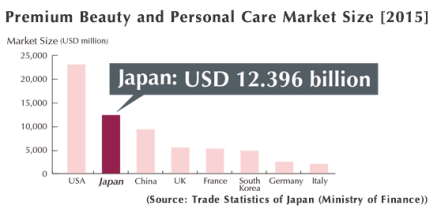 Premium Beauty and Personal Care Market Size [2015]