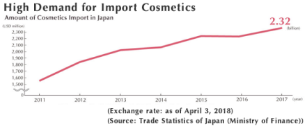 High Demand for Import Cosmetics